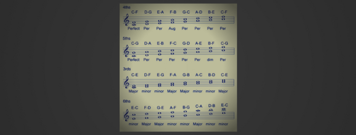 "Dyads and Triads – are your chords ""Too Jazzy""?"