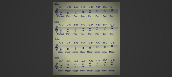 """Dyads and Triads – are your chords """"TooJazzy""""?"""